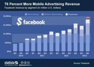facebook-facts-mobile-advertising-revenue